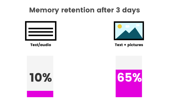 Memory retention after 3 days